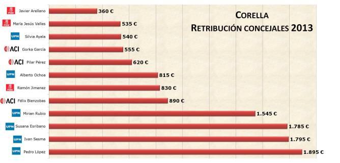 concejales-2013
