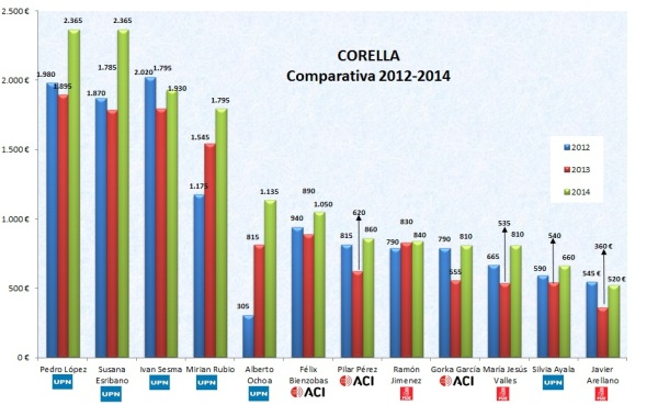 cobro concejales_comparativa